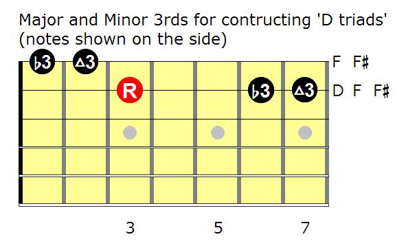 Triads: 3rds in D