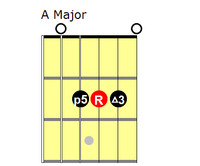 Triads: A major