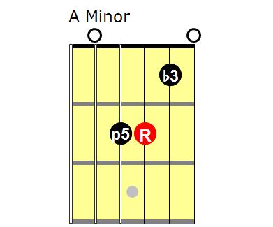 Triads: A minor
