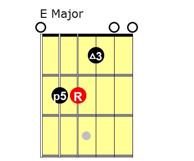 Triads: E major