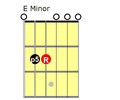 Triads: E minor