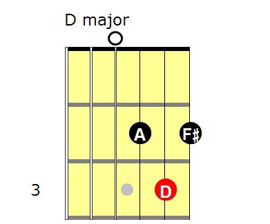 Triads: D major