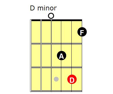 Triads: D minor